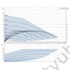 Grundfos SCALA2 3-45 jelleggörbe